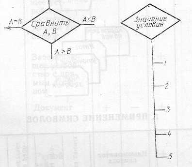 Единая система программной документации СХЕМЫ АЛГОРИТМОВ, ПРОГРАММ, ДАННЫХ И СИСТЕМ Обозначения условные и правила...